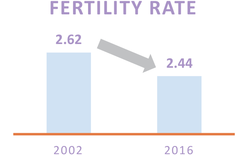 Weltweite Fruchtbarkeitsrate, the world bank